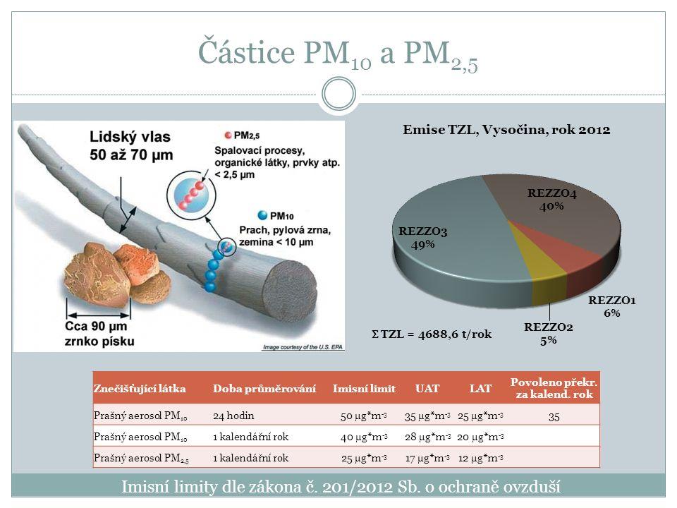 Částice PM 10 a PM 2,5 Znečišťující látkaDoba průměrováníImisní limitUATLAT Povoleno překr.
