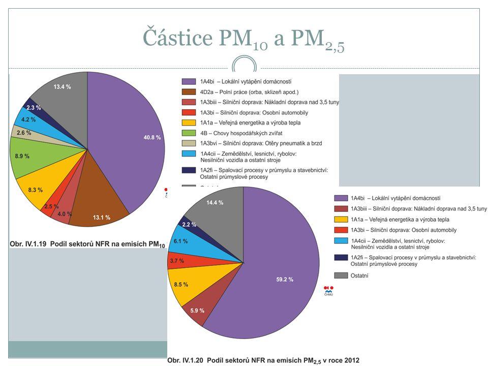 Částice PM 10 a PM 2,5