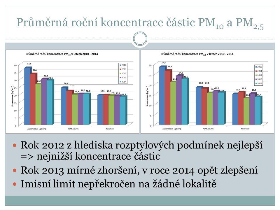 Průměrná roční koncentrace částic PM 10 a PM 2,5 Rok 2012 z hlediska rozptylových podmínek nejlepší => nejnižší koncentrace částic Rok 2013 mírné zhoršení, v roce 2014 opět zlepšení Imisní limit nepřekročen na žádné lokalitě