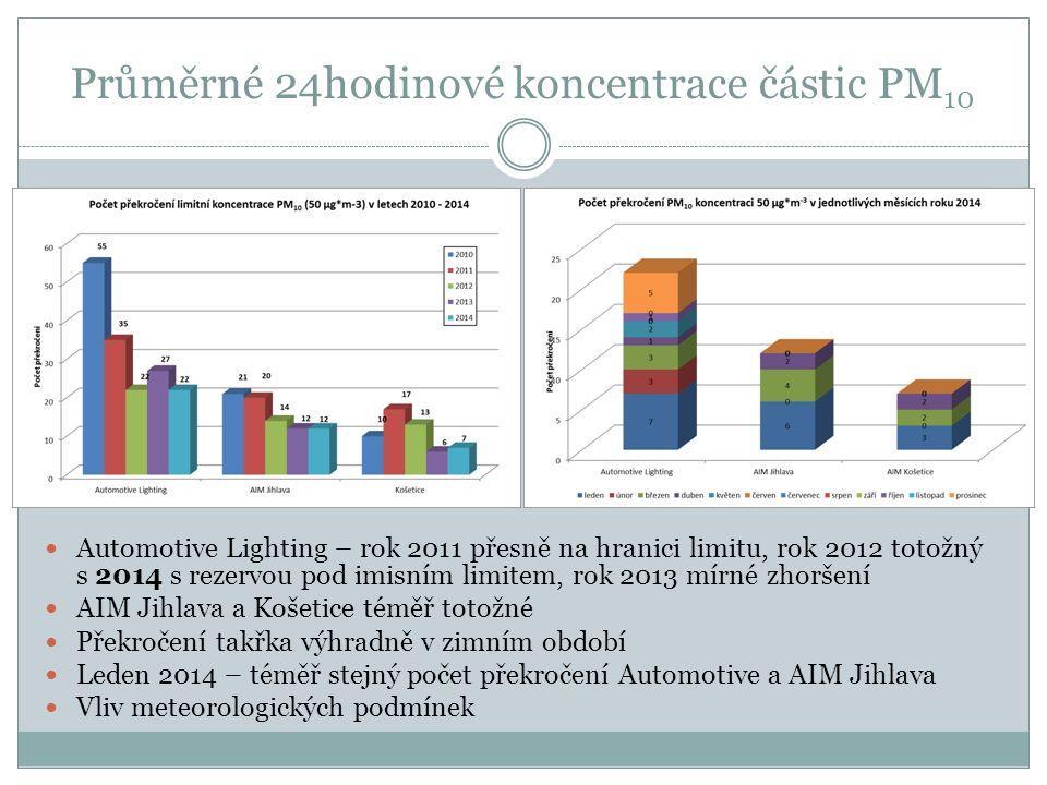 Průměrné 24hodinové koncentrace částic PM 10 Automotive Lighting – rok 2011 přesně na hranici limitu, rok 2012 totožný s 2014 s rezervou pod imisním limitem, rok 2013 mírné zhoršení AIM Jihlava a Košetice téměř totožné Překročení takřka výhradně v zimním období Leden 2014 – téměř stejný počet překročení Automotive a AIM Jihlava Vliv meteorologických podmínek