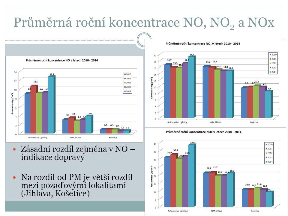 Průměrná roční koncentrace NO, NO 2 a NOx Zásadní rozdíl zejména v NO – indikace dopravy Na rozdíl od PM je větší rozdíl mezi pozaďovými lokalitami (Jihlava, Košetice)