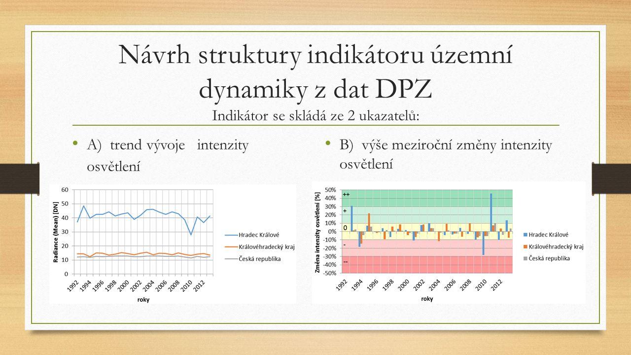 Návrh struktury indikátoru územní dynamiky z dat DPZ Indikátor se skládá ze 2 ukazatelů: A) trend vývoje intenzity osvětlení B) výše meziroční změny intenzity osvětlení