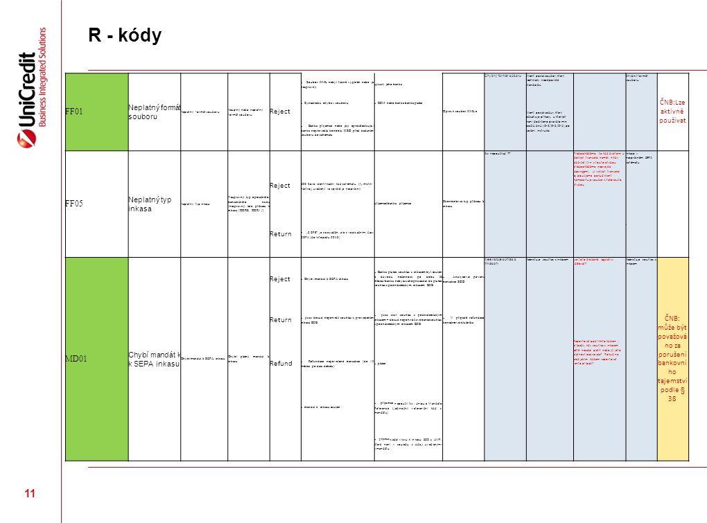 R - kódy FF01 Neplatný formát souboru Neúplný nebo neplatný formát souboru Reject  Soubor XML nebyl řádně vyplněn nebo je nesprávný  plátce l/ jeho banka Opravit soubor XML e Chybný formát súboru Klient poslal soubor, který technicky neodpovídá standardu Chybný formát souboru ČNB:Lze aktivně používat  Syntaktická chyba v souboru  CSM nebo banka banka plátce  Banka příjemce nebo její zprostředkující banka neprovedla kontrolu XSD před zadáním souboru do schématu Klient poslal sobur, který obsahuje příkazy, u kterých není dodrženo pravidlo min počtů dnů (D-2/D-5/D-1) po zaslání instrukci FF05 Neplatný typ inkasa Nesprávný typ operačního/ transakčního kódu (nesprávný kód příkazu k inkasu (CORE, COR1,)) Reject SDD Core: identifikační kód schématu (tj.