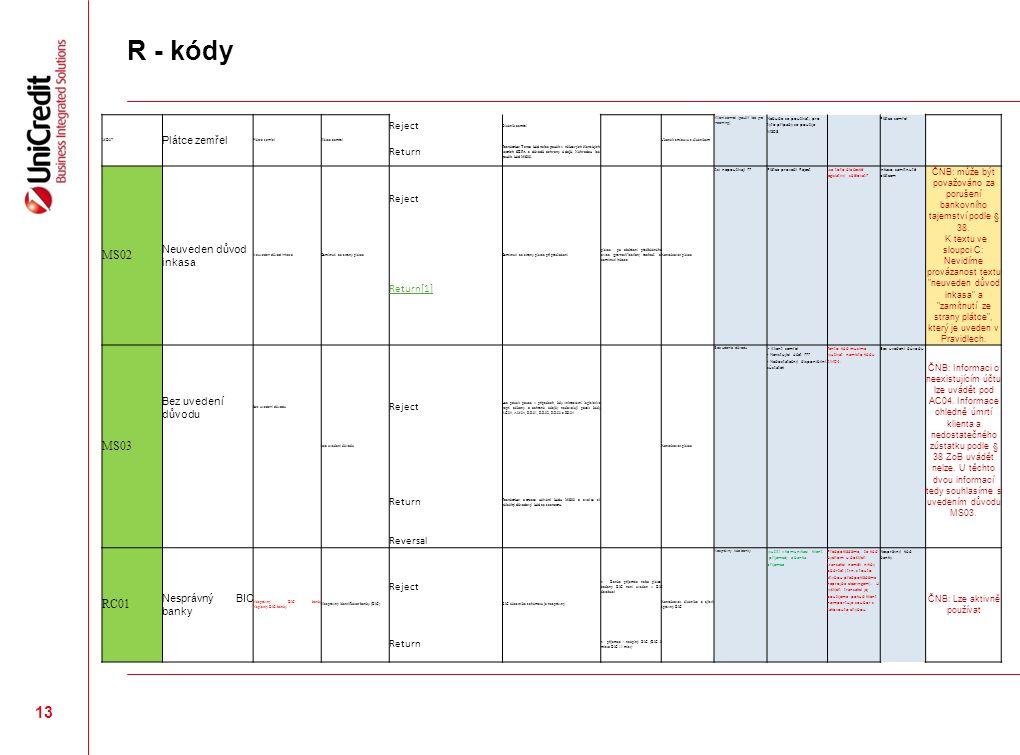 R - kódy MD07 Plátce zemřel Reject Dlužník zemřel Ukončit smlouvu s dlužníkem Klient zomrel (použiť iba pre incoming) Nebude se používat, pro tyto případy se použije MS03 Plátce zemřel Return Poznámka: Tento kód nelze použít v některých členských zemích SEPA z důvodů ochrany údajů.