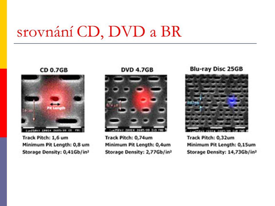 srovnání CD, DVD a BR