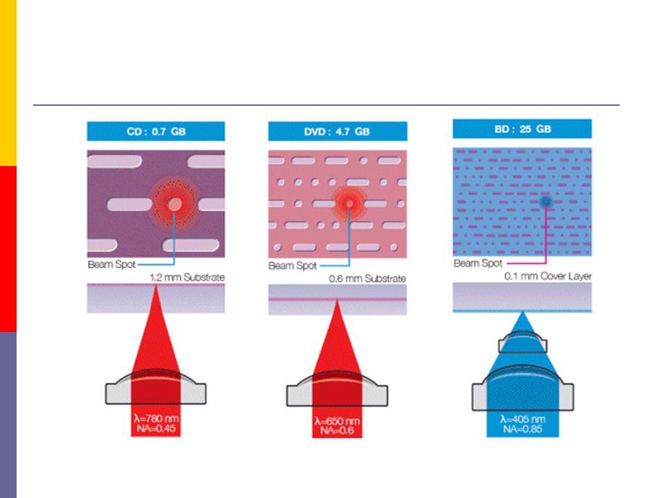 Technická data Záznamová kapacita:23,3 GB / 25 GB / 27 GB Vlnová délka laseru:405 nm (modrofialový laser) Průměr čočky:0,85 Přenosová rychlost:36 Mbps (1×), 72Mbps (2×) Průměr disku:120 mm Tloušťka disku:1,2 mm (ochranná vrstva: 0,1 mm) Formát záznamu:Phase change recording Formát stop:Groove recording Rozteč stop:0,32 µm Nejkratší pit:0,160 / 0,149 / 0,138 µm Hustota záznamu:16,8 / 18,0 / 19,5 Gbit/palec 2 Formát videozáznamu:MPEG2 video Formát záznamu zvuku:AC3, MPEG1, Layer2, atd.
