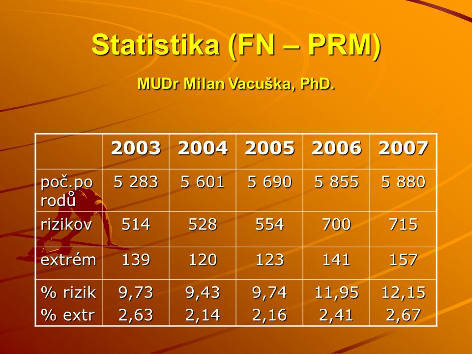 Statistika (FN – PRM) MUDr Milan Vacuška, PhD. 20032004200520062007 poč.po rodů 5 283 5 601 5 690 5 855 5 880 rizikov514528554700715 extrém13912012314