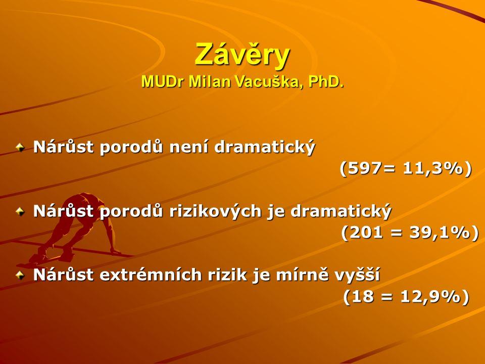 Závěry MUDr Milan Vacuška, PhD. Nárůst porodů není dramatický (597= 11,3%) (597= 11,3%) Nárůst porodů rizikových je dramatický (201 = 39,1%) (201 = 39