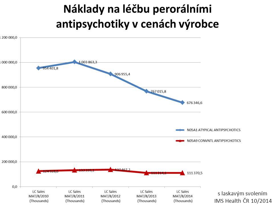 s laskavým svolením IMS Health ČR 10/2014