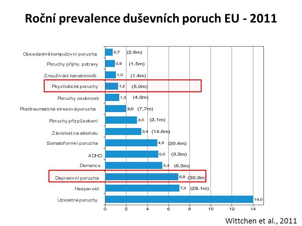Roční prevalence duševních poruch EU - 2011 Wittchen et al., 2011
