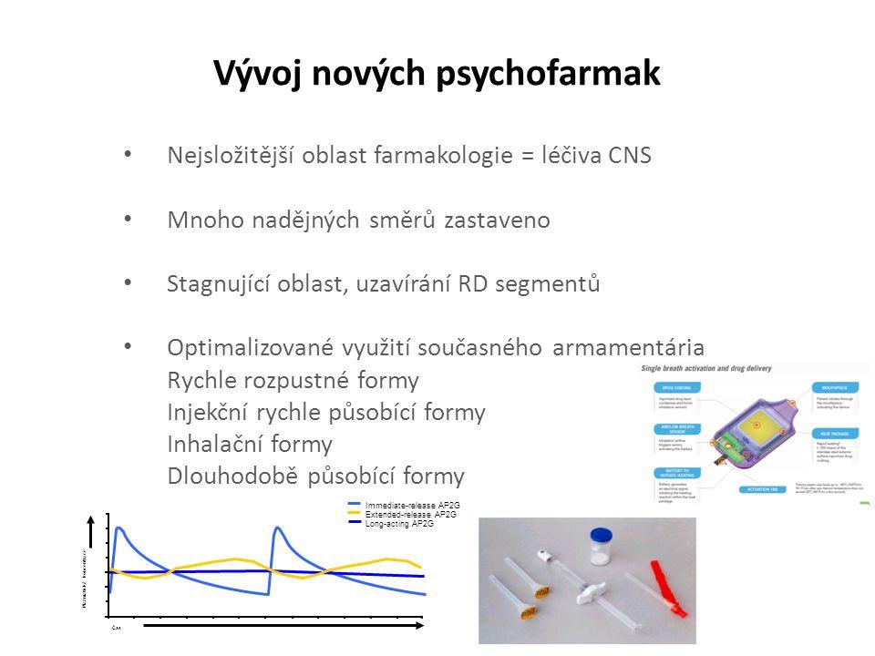 Vývoj nových psychofarmak Nejsložitější oblast farmakologie = léčiva CNS Mnoho nadějných směrů zastaveno Stagnující oblast, uzavírání RD segmentů Optimalizované využití současného armamentária Rychle rozpustné formy Injekční rychle působící formy Inhalační formy Dlouhodobě působící formy Immediate-release AP2G Long-acting AP2G Extended-release AP2G Plazmatická koncentrace Čas
