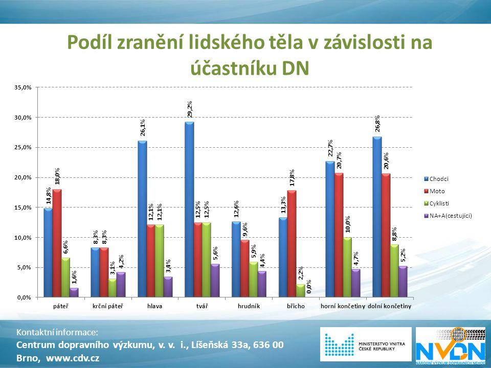 Podíl zranění lidského těla v závislosti na účastníku DN Kontaktní informace: Centrum dopravního výzkumu, v. v. i., Líšeňská 33a, 636 00 Brno, www.cdv