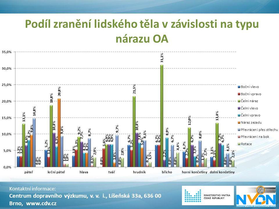 Podíl zranění lidského těla v závislosti na typu nárazu OA Kontaktní informace: Centrum dopravního výzkumu, v. v. i., Líšeňská 33a, 636 00 Brno, www.c