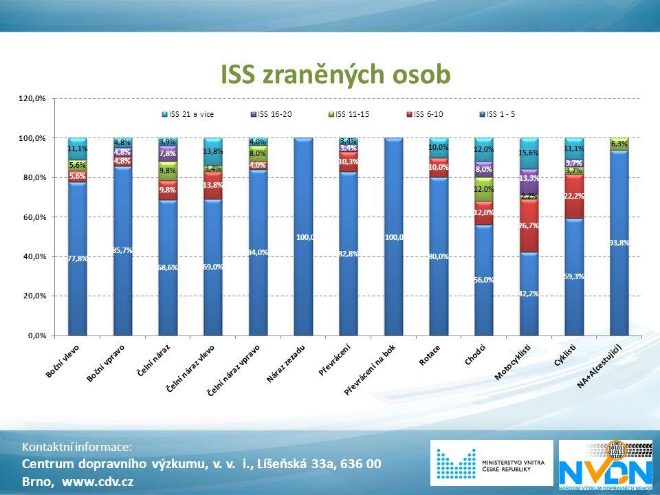 ISS zraněných osob Kontaktní informace: Centrum dopravního výzkumu, v. v. i., Líšeňská 33a, 636 00 Brno, www.cdv.cz