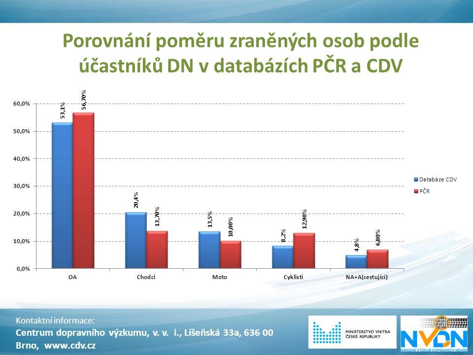 Porovnání poměru zraněných osob podle účastníků DN v databázích PČR a CDV Kontaktní informace: Centrum dopravního výzkumu, v. v. i., Líšeňská 33a, 636