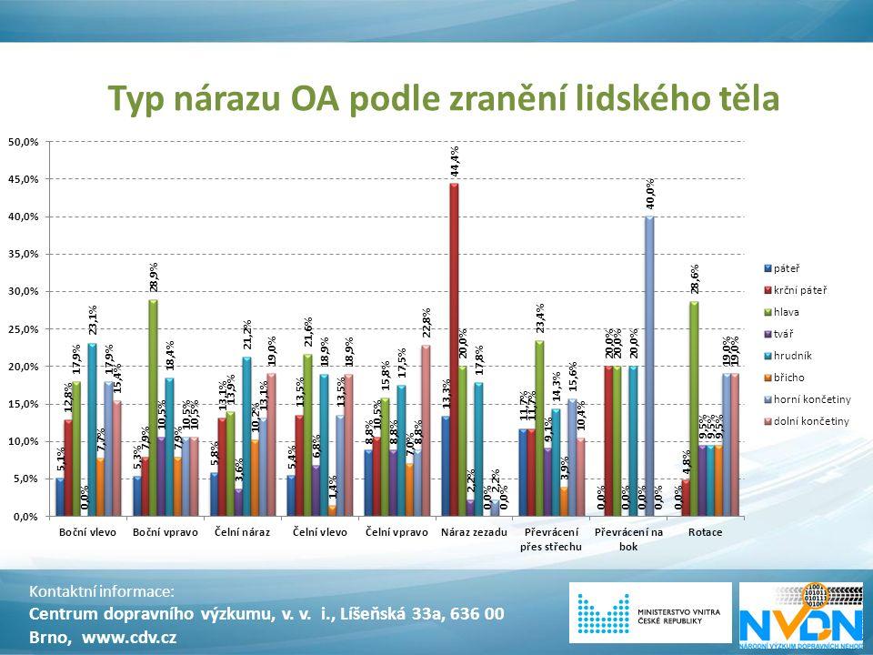 Typ nárazu OA podle zranění lidského těla Kontaktní informace: Centrum dopravního výzkumu, v. v. i., Líšeňská 33a, 636 00 Brno, www.cdv.cz