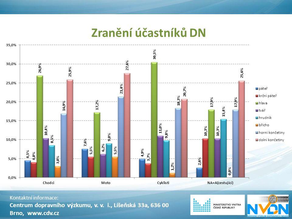 Zranění účastníků DN Kontaktní informace: Centrum dopravního výzkumu, v. v. i., Líšeňská 33a, 636 00 Brno, www.cdv.cz