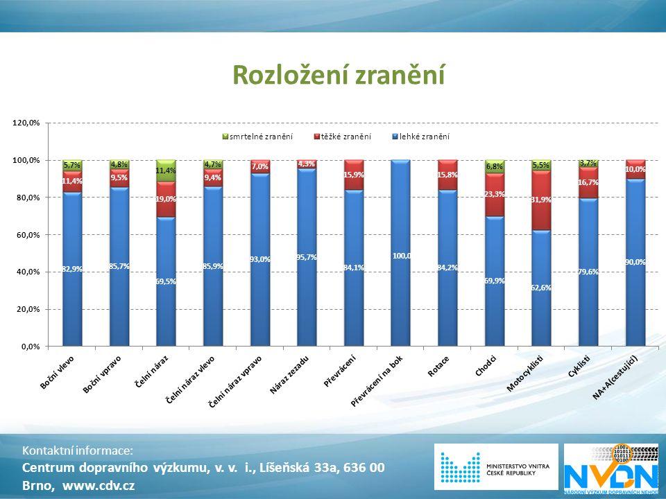 Rozložení zranění Kontaktní informace: Centrum dopravního výzkumu, v. v. i., Líšeňská 33a, 636 00 Brno, www.cdv.cz