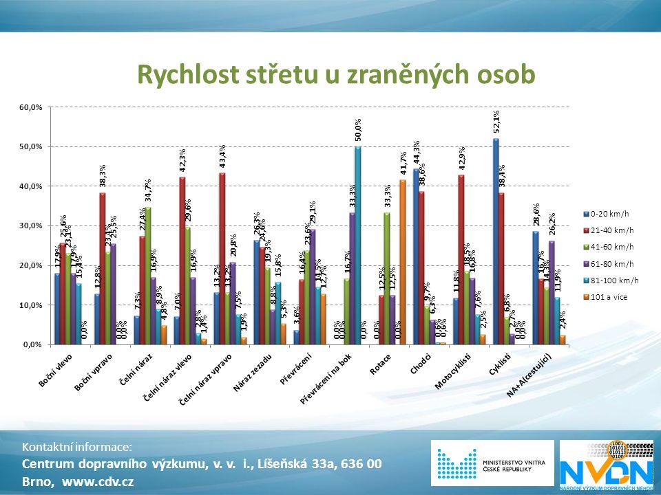 Rychlost střetu u zraněných osob Kontaktní informace: Centrum dopravního výzkumu, v. v. i., Líšeňská 33a, 636 00 Brno, www.cdv.cz