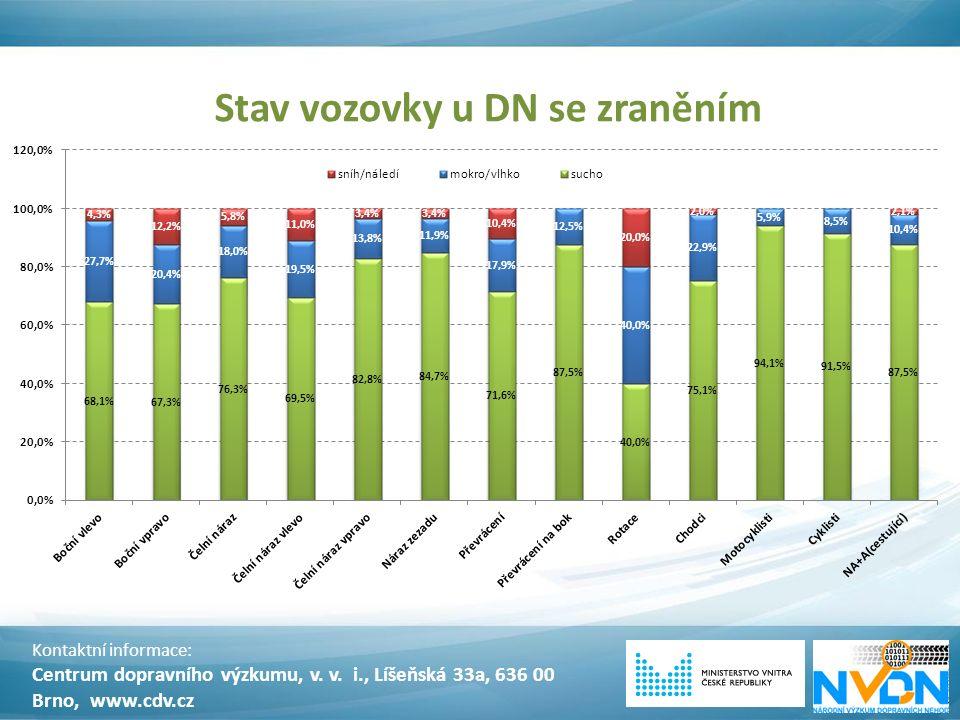 Stav vozovky u DN se zraněním Kontaktní informace: Centrum dopravního výzkumu, v. v. i., Líšeňská 33a, 636 00 Brno, www.cdv.cz