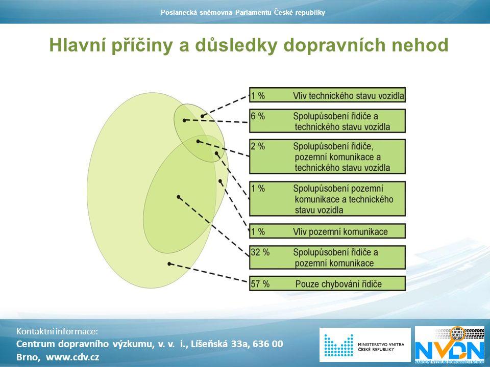 Hlavní příčiny a důsledky dopravních nehod Kontaktní informace: Centrum dopravního výzkumu, v. v. i., Líšeňská 33a, 636 00 Brno, www.cdv.cz Poslanecká