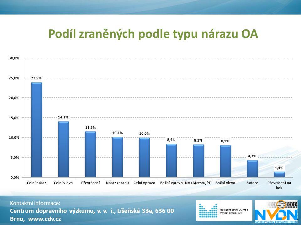 Podíl zraněných podle typu nárazu OA Kontaktní informace: Centrum dopravního výzkumu, v. v. i., Líšeňská 33a, 636 00 Brno, www.cdv.cz