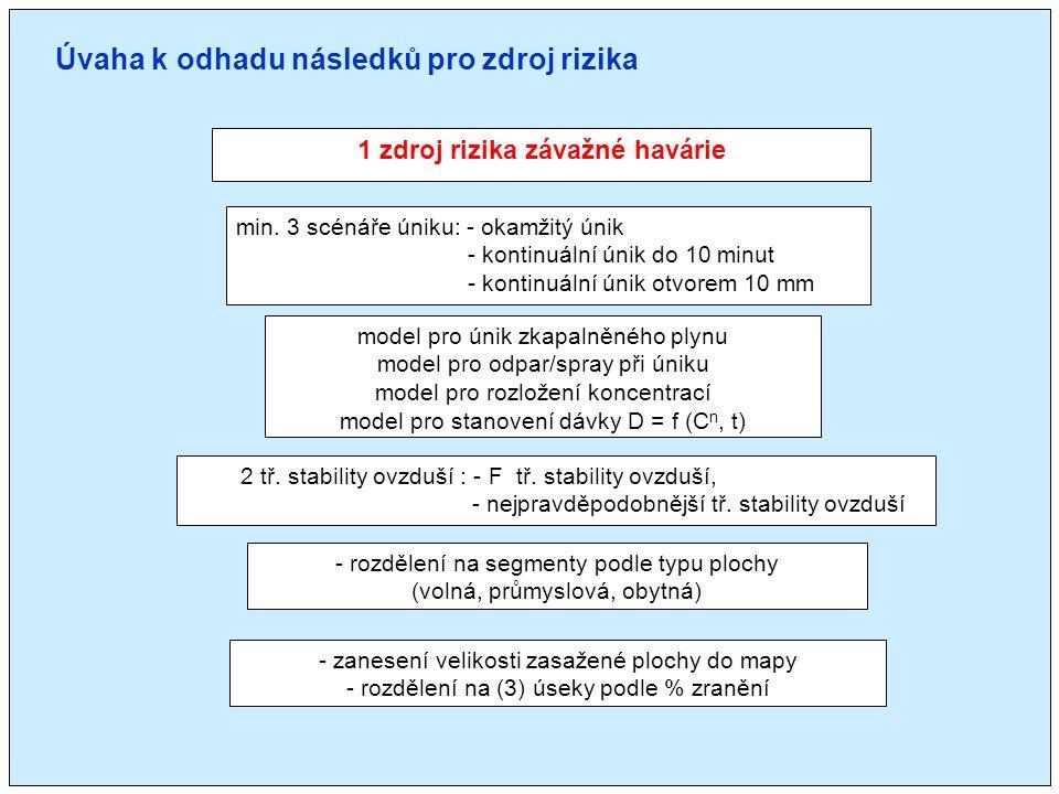 1 zdroj rizika závažné havárie model pro únik zkapalněného plynu model pro odpar/spray při úniku model pro rozložení koncentrací model pro stanovení dávky D = f (C n, t) min.