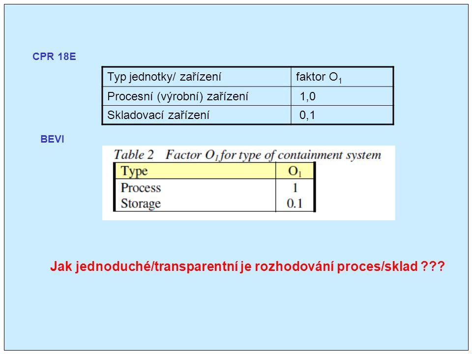 CPR 18E BEVI Jak jednoduché/transparentní je rozhodování proces/sklad .