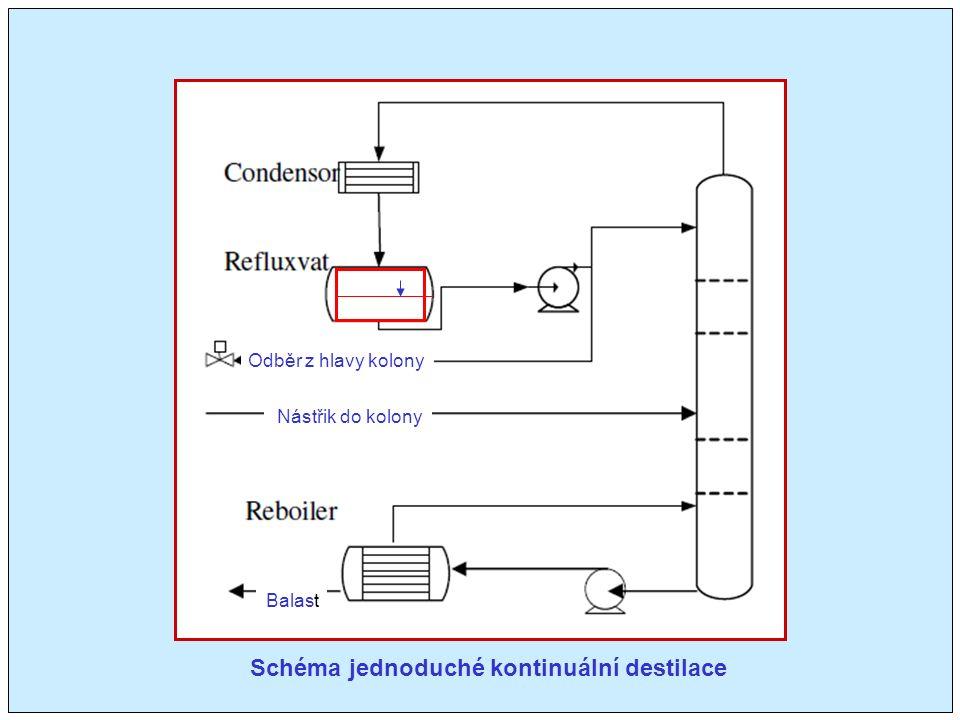 Schéma jednoduché kontinuální destilace Nástřik do kolony Odběr z hlavy kolony Balast