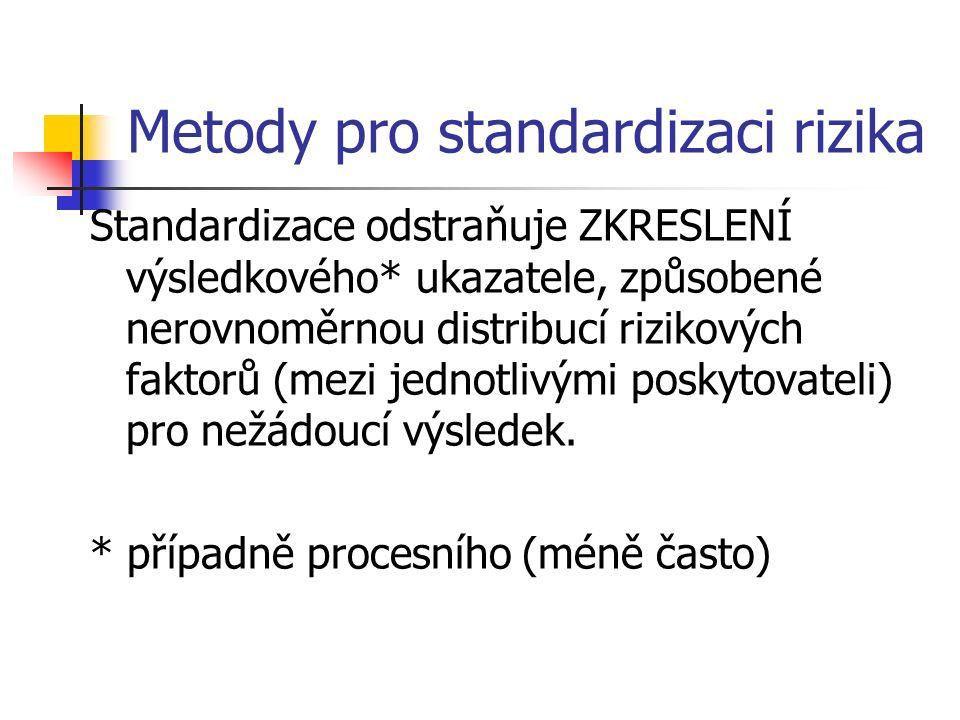 Metody pro standardizaci rizika Standardizace odstraňuje ZKRESLENÍ výsledkového* ukazatele, způsobené nerovnoměrnou distribucí rizikových faktorů (mezi jednotlivými poskytovateli) pro nežádoucí výsledek.