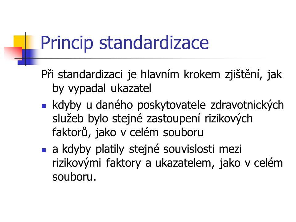 Princip standardizace Při standardizaci je hlavním krokem zjištění, jak by vypadal ukazatel kdyby u daného poskytovatele zdravotnických služeb bylo stejné zastoupení rizikových faktorů, jako v celém souboru a kdyby platily stejné souvislosti mezi rizikovými faktory a ukazatelem, jako v celém souboru.