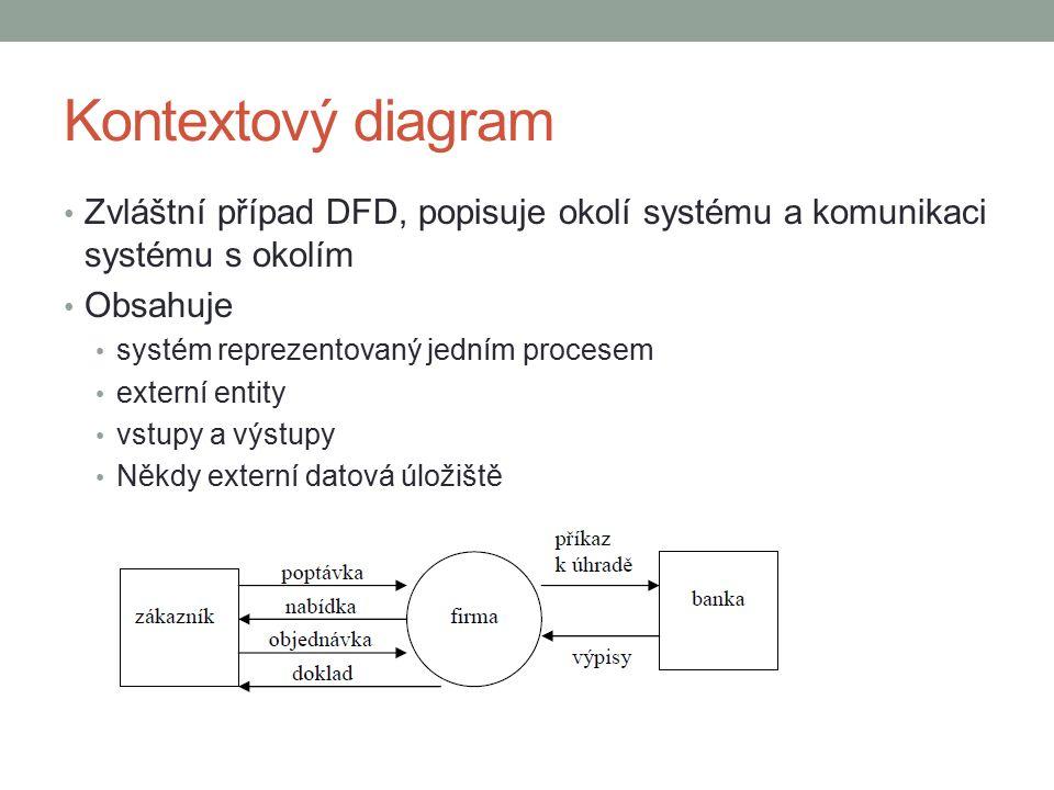 Kontextový diagram Zvláštní případ DFD, popisuje okolí systému a komunikaci systému s okolím Obsahuje systém reprezentovaný jedním procesem externí entity vstupy a výstupy Někdy externí datová úložiště