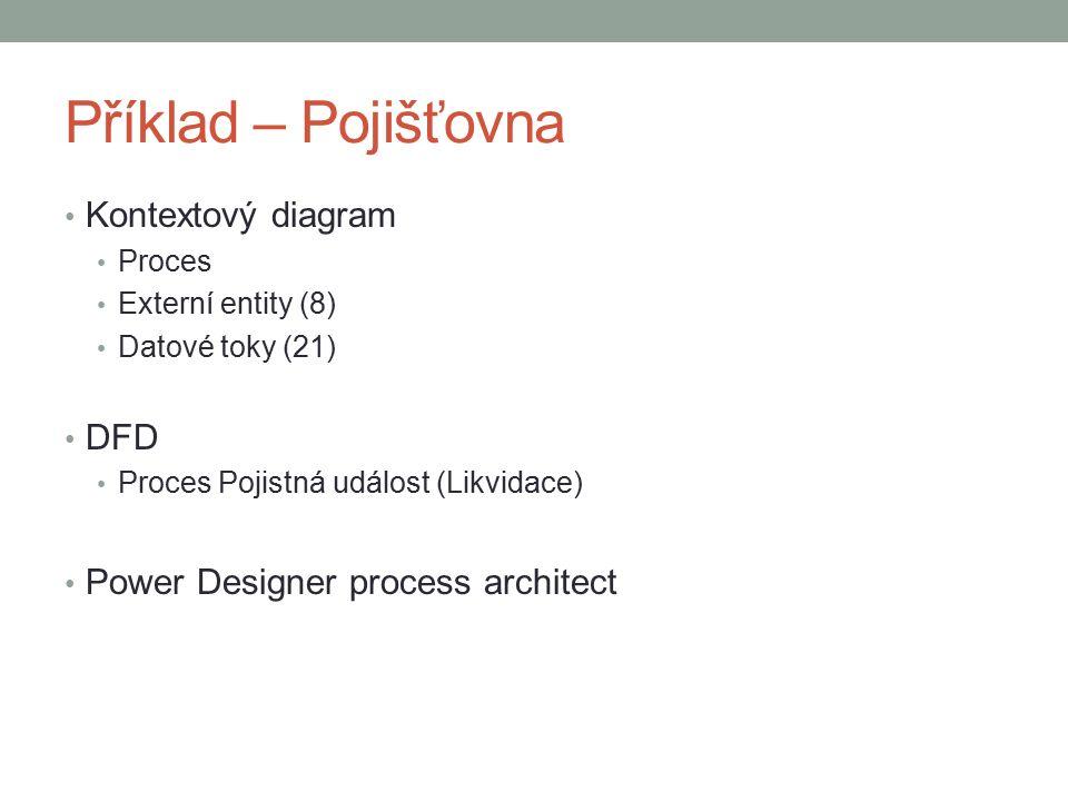 Příklad – Pojišťovna Kontextový diagram Proces Externí entity (8) Datové toky (21) DFD Proces Pojistná událost (Likvidace) Power Designer process architect