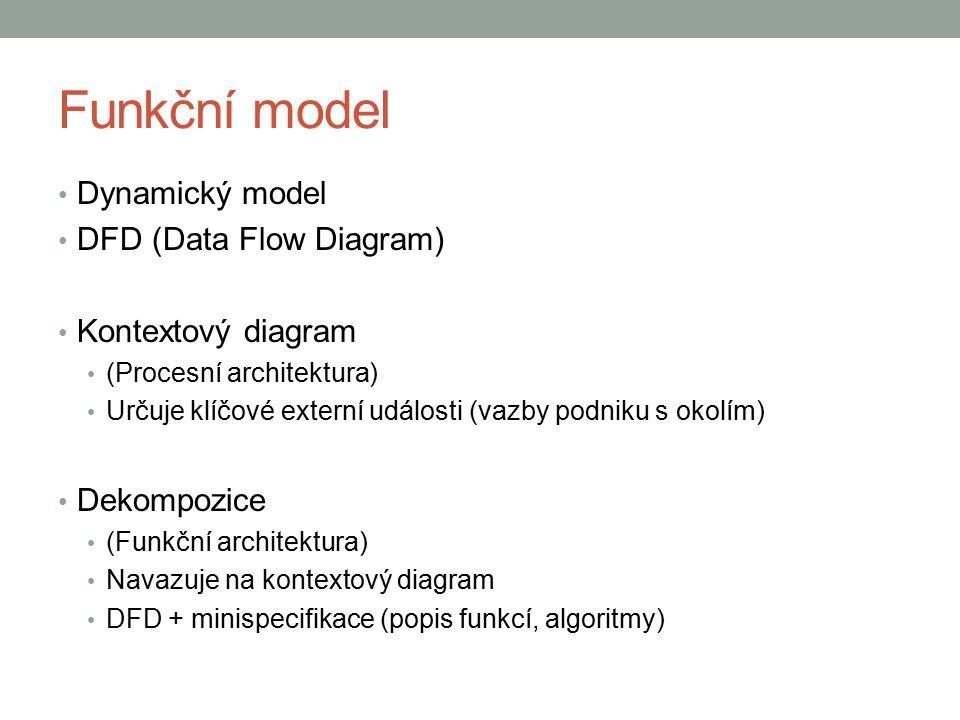 Funkční model Dynamický model DFD (Data Flow Diagram) Kontextový diagram (Procesní architektura) Určuje klíčové externí události (vazby podniku s okolím) Dekompozice (Funkční architektura) Navazuje na kontextový diagram DFD + minispecifikace (popis funkcí, algoritmy)