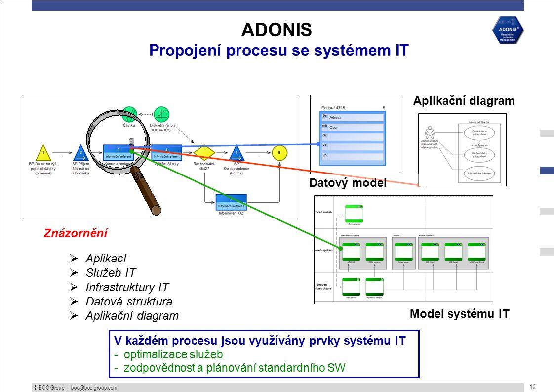 © BOC Group | boc@boc-group.com 10 ADONIS Propojení procesu se systémem IT V každém procesu jsou využívány prvky systému IT - optimalizace služeb - zodpovědnost a plánování standardního SW Model systému IT Znázornění  Aplikací  Služeb IT  Infrastruktury IT  Datová struktura  Aplikační diagram Aplikační diagram Datový model