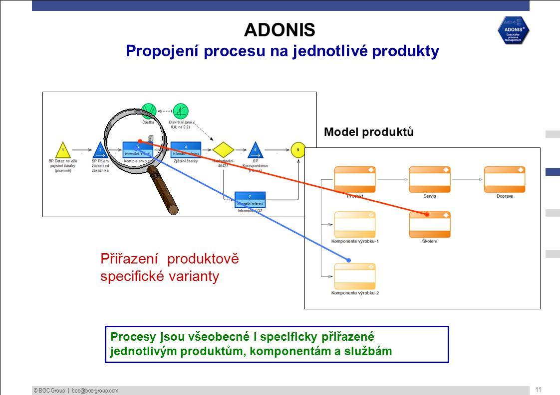 © BOC Group | boc@boc-group.com 11 Procesy jsou všeobecné i specificky přiřazené jednotlivým produktům, komponentám a službám Model produktů Přiřazení produktově specifické varianty ADONIS Propojení procesu na jednotlivé produkty