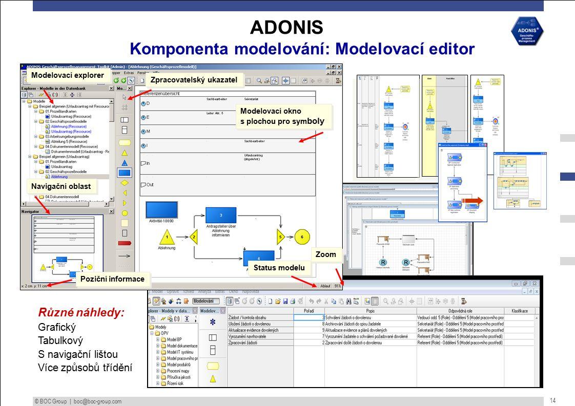 © BOC Group | boc@boc-group.com 14 ADONIS Komponenta modelování: Modelovací editor Modelovací okno s plochou pro sym boly Modelovací okno s plochou pro sym boly Zoom Status modelu Poziční informace Zpracovatelský ukazatel Navigační oblast Modelovací explorer Různé náhledy: Grafický Tabulkový S navigační lištou Více způsobů třídění