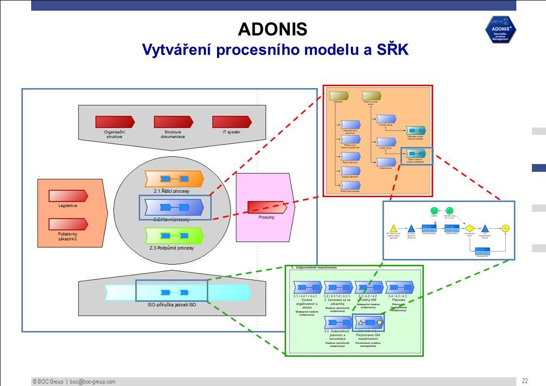 © BOC Group | boc@boc-group.com 22 ADONIS Vytváření procesního modelu a SŘK