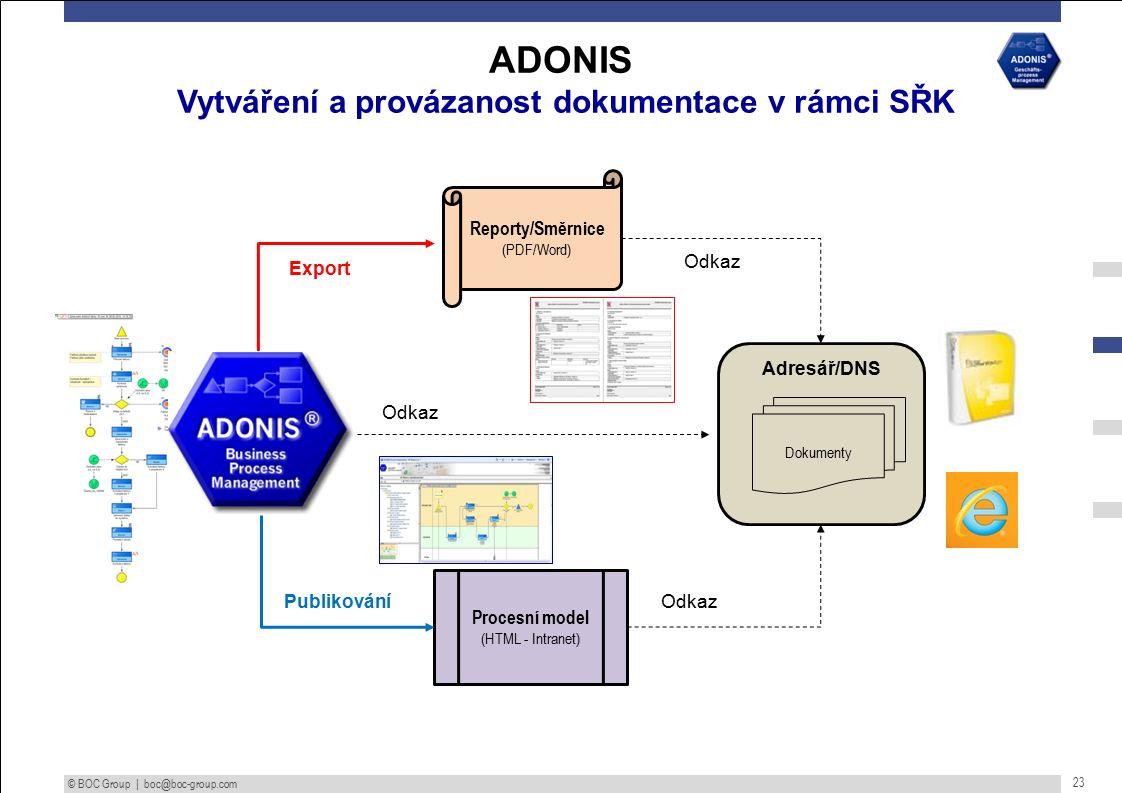 © BOC Group | boc@boc-group.com 23 ADONIS Vytváření a provázanost dokumentace v rámci SŘK Dokumenty PublikováníOdkaz Adresář/DNS Reporty/Směrnice (PDF/Word) Procesní model (HTML - Intranet) Export Odkaz
