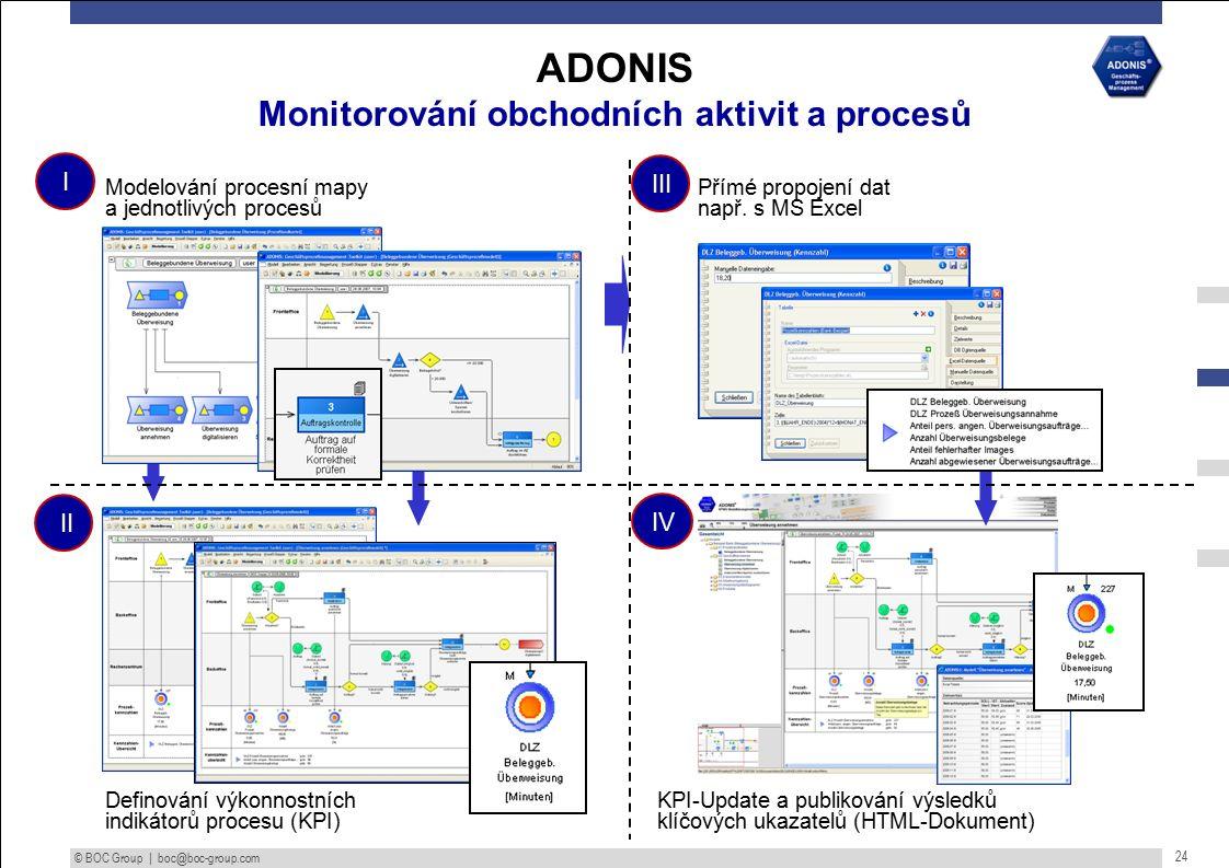 © BOC Group | boc@boc-group.com 24 KPI-Update a publikování výsledků klíčových ukazatelů (HTML-Dokument) IV Přímé propojení dat např.