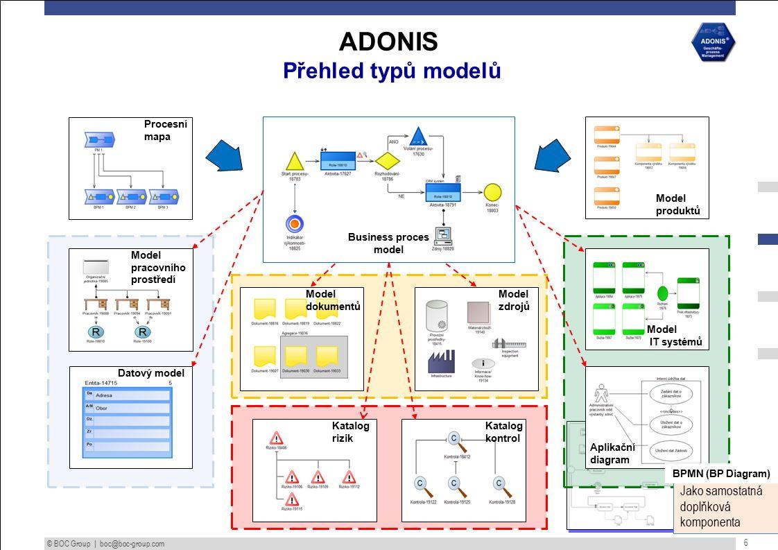© BOC Group | boc@boc-group.com 6 Procesní mapa Model pracovního prostředí Model dokumentů Model produktů Model IT systémů Aplikační diagram Model zdrojů Datový model Katalog rizik Katalog kontrol Business proces model ADONIS Přehled typů modelů Jako samostatná doplňková komponenta BPMN (BP Diagram)