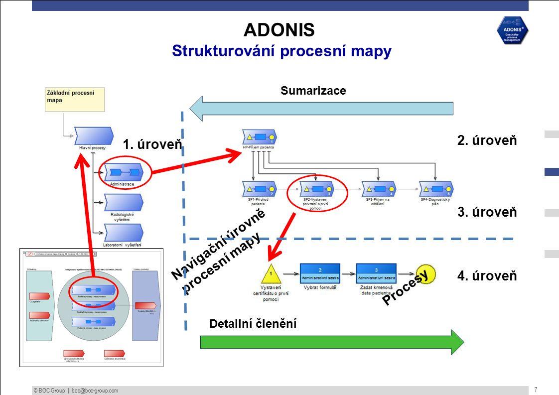 © BOC Group | boc@boc-group.com 7 ADONIS Strukturování procesní mapy 1.
