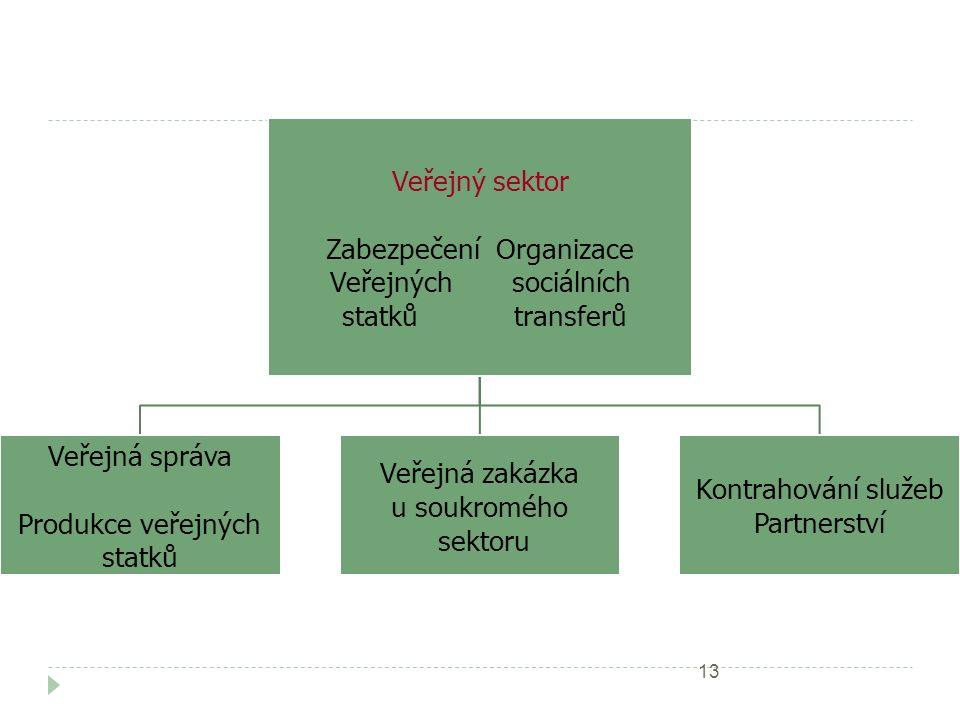 Veřejný sektor Zabezpečení Organizace Veřejných sociálních statků transferů Veřejná správa Produkce veřejných statků Veřejná zakázka u soukromého sektoru Kontrahování služeb Partnerství 13