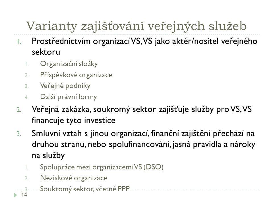 Varianty zajišťování veřejných služeb 1. Prostřednictvím organizací VS, VS jako aktér/nositel veřejného sektoru 1. Organizační složky 2. Příspěvkové o