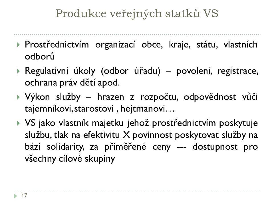 Produkce veřejných statků VS 17  Prostřednictvím organizací obce, kraje, státu, vlastních odborů  Regulativní úkoly (odbor úřadu) – povolení, regist
