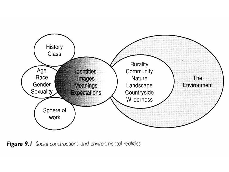 new human geographies providing deeper understanding of problems sustainability and security marginality, periphery/semiperiphery communities' agency entrepreneurship life/environment quality spatiality and governmentality contingencies of human-nature interactions after Millennium Ecosystem Assessment.