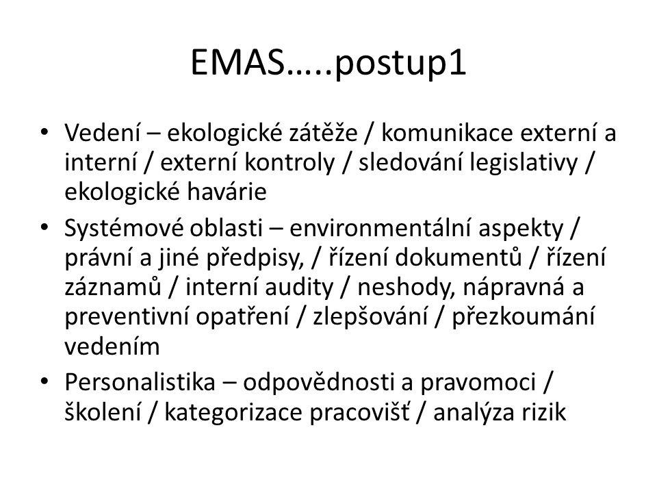 EMAS…..postup1 Vedení – ekologické zátěže / komunikace externí a interní / externí kontroly / sledování legislativy / ekologické havárie Systémové oblasti – environmentální aspekty / právní a jiné předpisy, / řízení dokumentů / řízení záznamů / interní audity / neshody, nápravná a preventivní opatření / zlepšování / přezkoumání vedením Personalistika – odpovědnosti a pravomoci / školení / kategorizace pracovišť / analýza rizik