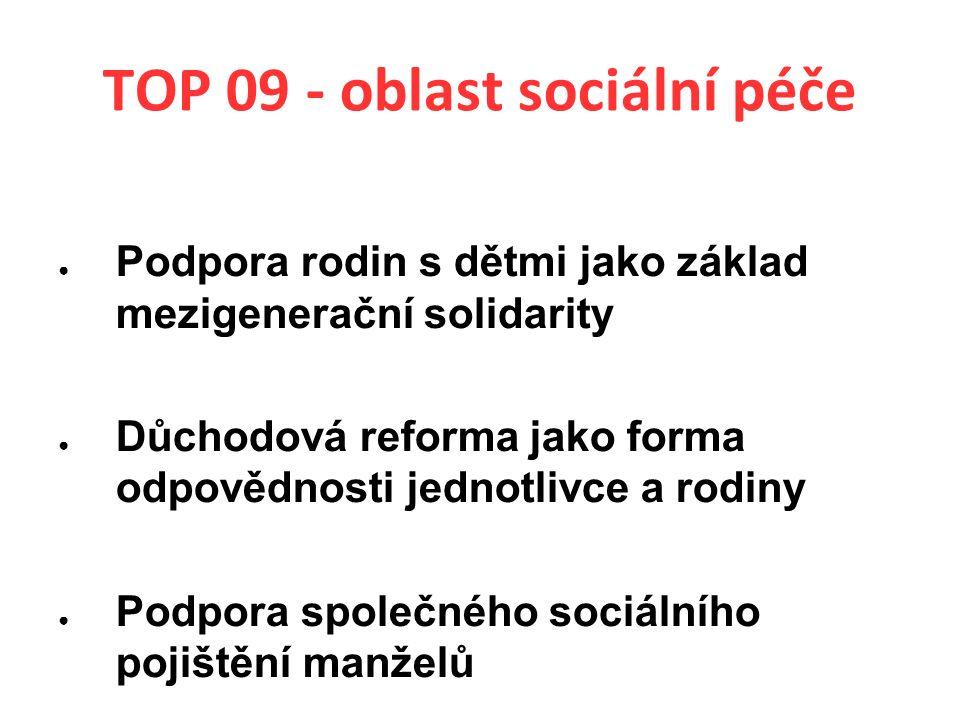 TOP 09 - oblast sociální péče ● Podpora rodin s dětmi jako základ mezigenerační solidarity ● Důchodová reforma jako forma odpovědnosti jednotlivce a rodiny ● Podpora společného sociálního pojištění manželů
