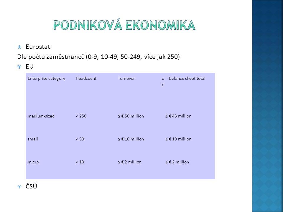  Eurostat Dle počtu zaměstnanců (0-9, 10-49, 50-249, více jak 250)  EU  ČSÚ Enterprise categoryHeadcountTurnover oror Balance sheet total medium-si