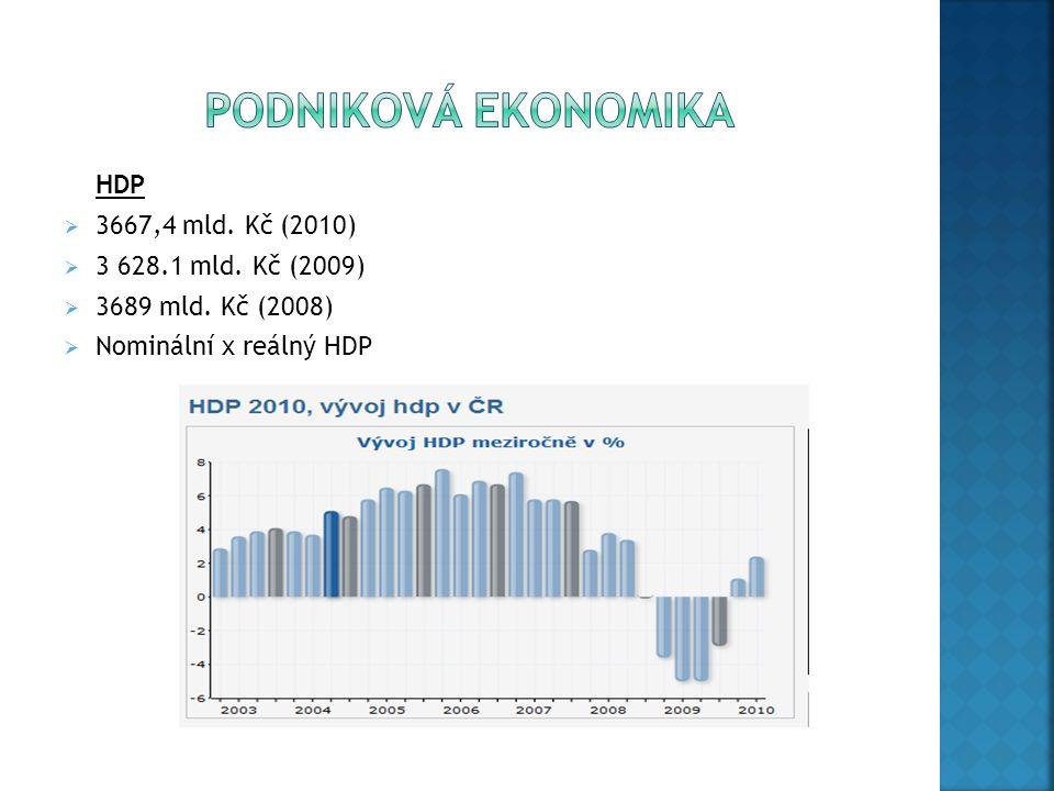 HDP  3667,4 mld. Kč (2010)  3 628.1 mld. Kč (2009)  3689 mld. Kč (2008)  Nominální x reálný HDP